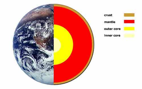 The earths interior a look at the inner earth the inner earth is composed of three main parts sometimes called the layers of the earth the crust the mantle and the core as shown in the diagram of ccuart Gallery
