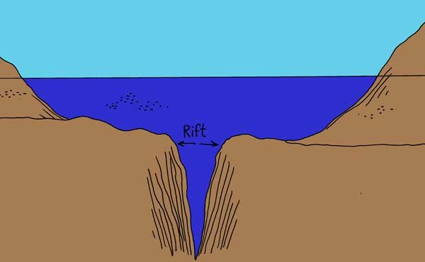 Rift: Divergent Boundary